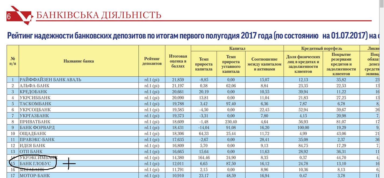 Тувы перешли идея банк рейтинг надежности Россия